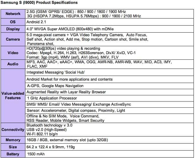 Samsung Galaxy S specifications 1