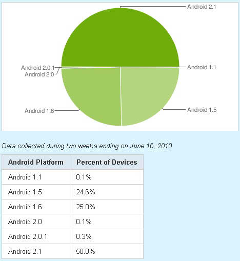 android_june_16_market_share