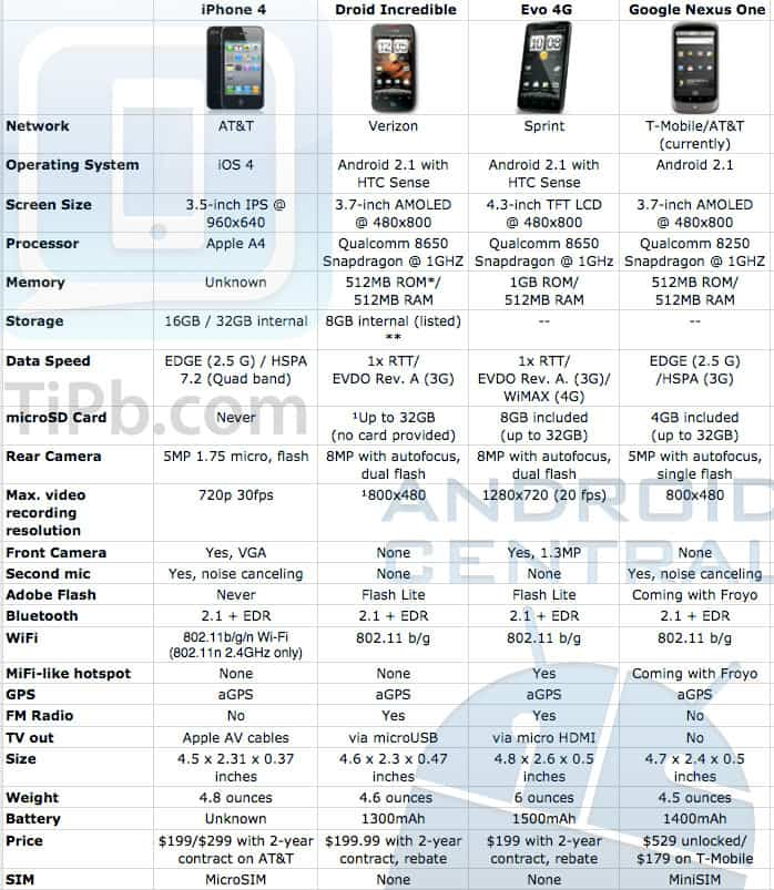 iphone_4_vs_android_tech_specs