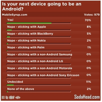 android-poll