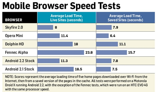 mobile_browser_speed_test