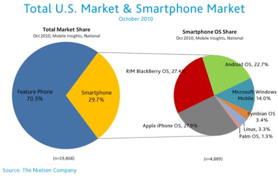 thumb_550_us-mobile-market-oct2010-1