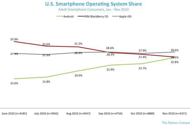 AndroidvsBlackBerry-November2010