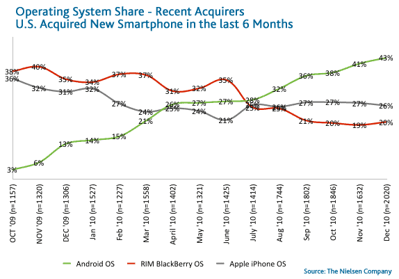 Android OS up to 43% of the market in last six months.