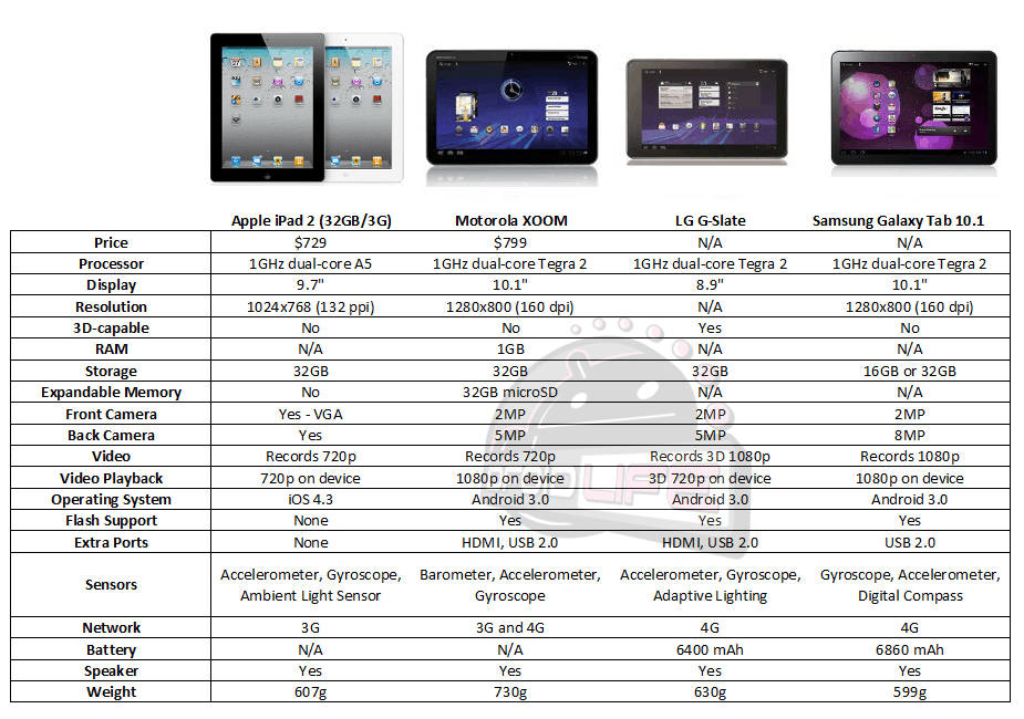 ipad2 vs xoom gslate galaxy tab