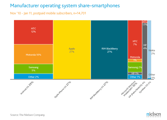 Comparison of OS Shares in Smartphone Battle