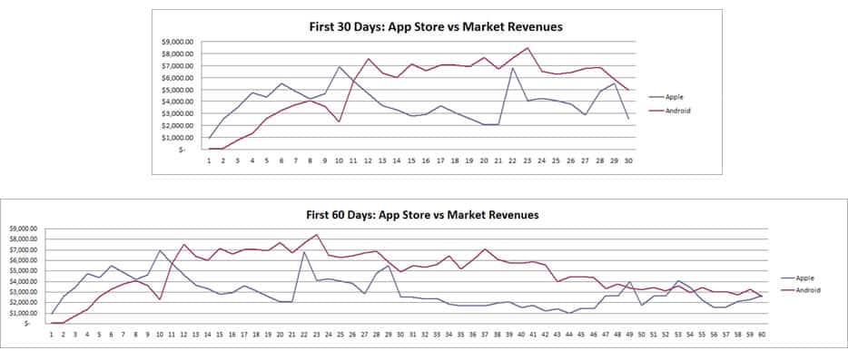spacetime-app-sales-android-vs-ios
