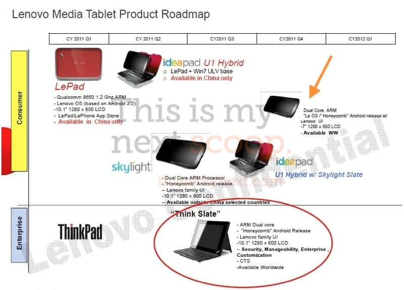 Lenovo's Android tablet roadmap for 2011