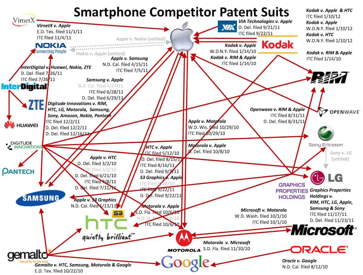 Patent Suits