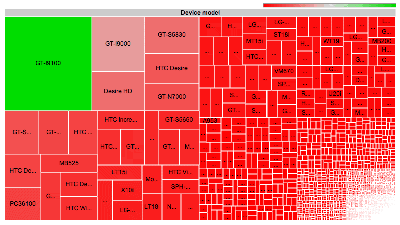 OpenSignalMaps-Android-Fragmentation-Visualized
