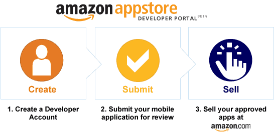 amazon-appstore-vs-apple-appstore