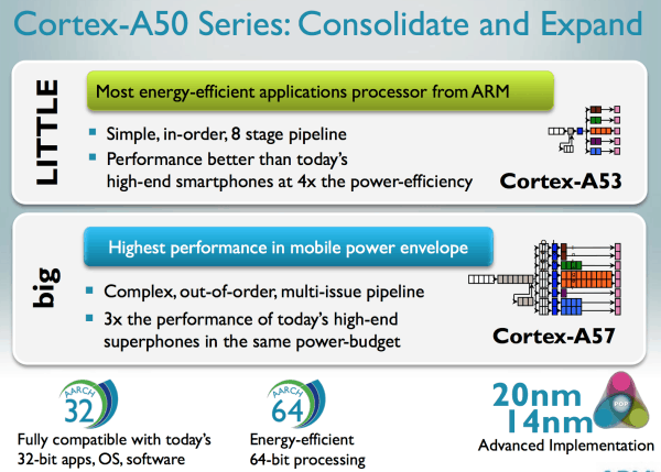1 A deeper look at Cortex A50