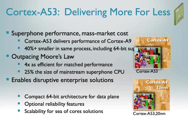 5 A deeper look at Cortex A50