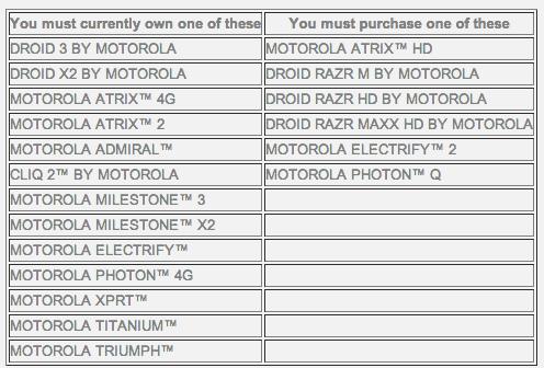 Motorola 100 Dollar List
