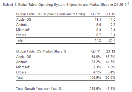 Global tablet sales