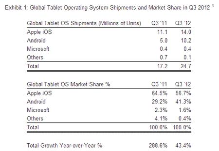 Global tablet sales