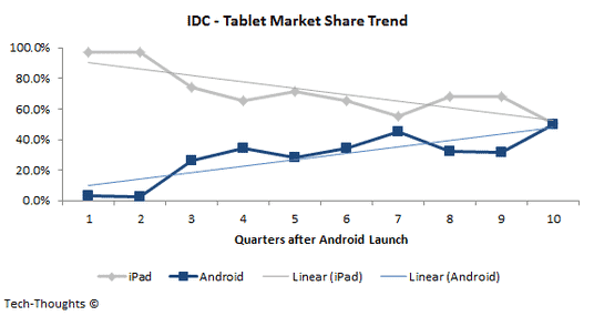 Android Tablets To Surpass iPad By Mid-2013, Says Analyst