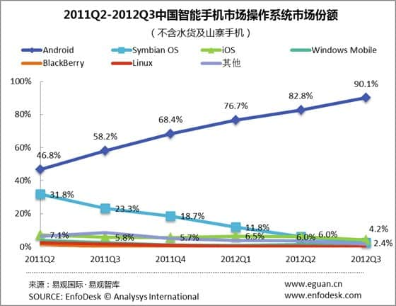 Android Commands 90% Of The Chinese Market