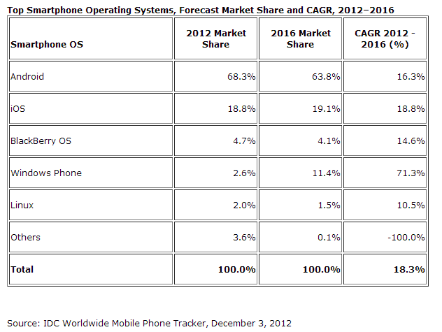 IDC Worldwide Mobile Phone Tracker December Projected Stats