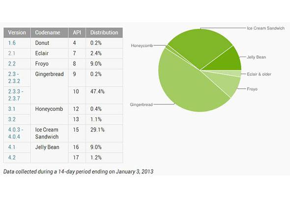 Android Stats for December