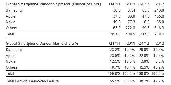Global-smartphone-shipments-2012