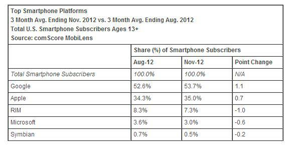 comScore- Top Smartphone Platforms