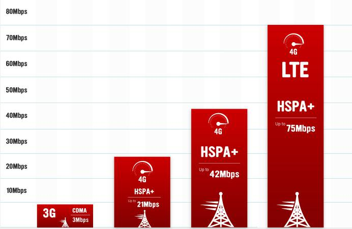 Iphone S Lte Bands