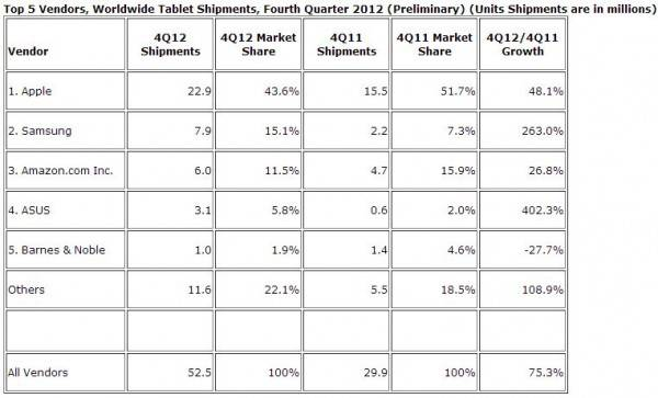 idc-tablet-shipments-2013-q1