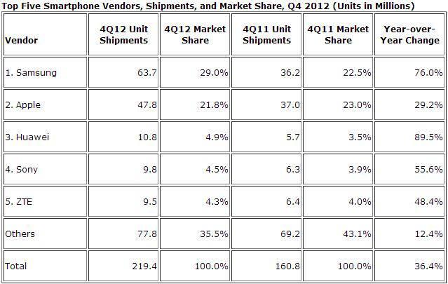 q4-2012-smartphone-market