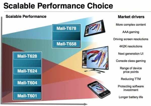 9698_Mali-T600-GPUs