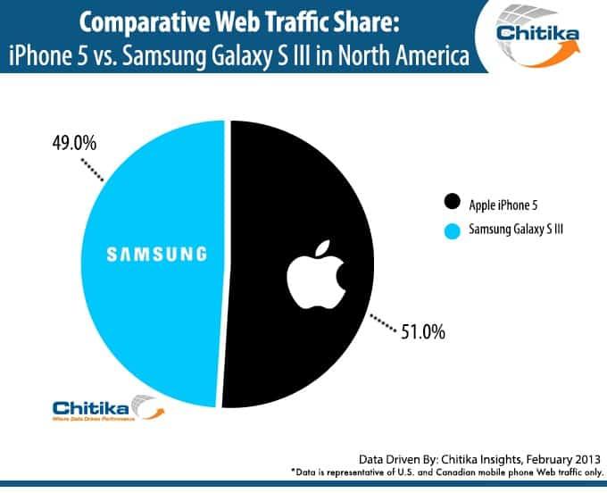 Pic graph samsung apple 2