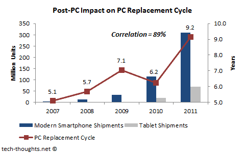 Post-PC Impact on PC Replacement Cycle
