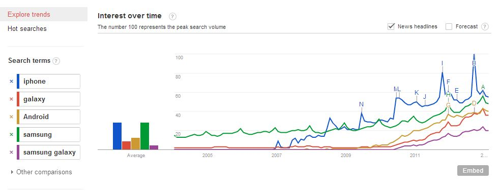Samsung Galaxy and Android Google Trends