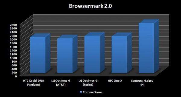 Samsung_GT-I9500_Browsermark_689