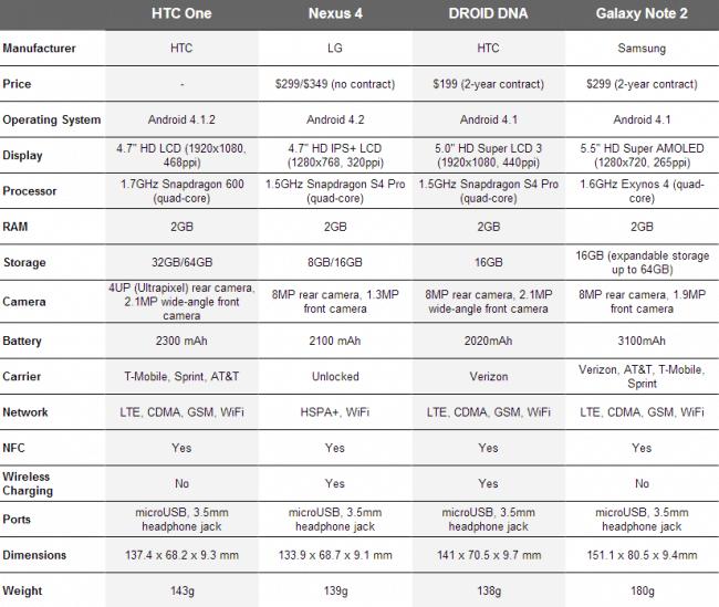 Smartphone-Comparison-650x549