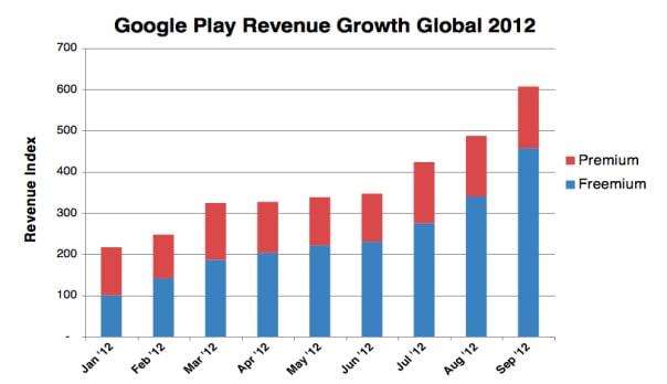 freemium android chart