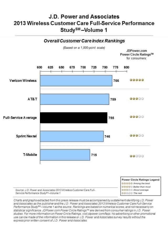 jd-power-associates-2013-customer-care-640x853