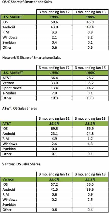 kantar-us-share-jan-2013