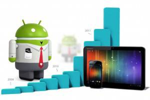 Global Android Activations Rocket to 2 Million Per Day