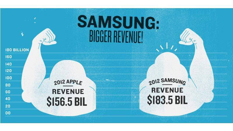 samsung_revenue_top