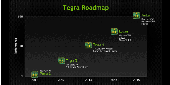 tegra 5 6 roadmap