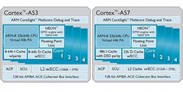 ARM-Cortex-A50-Series-2-600x301
