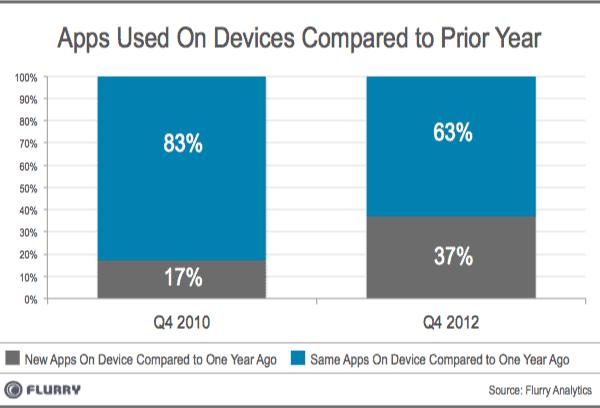 Flurry-New-vs-Same-App-Usage