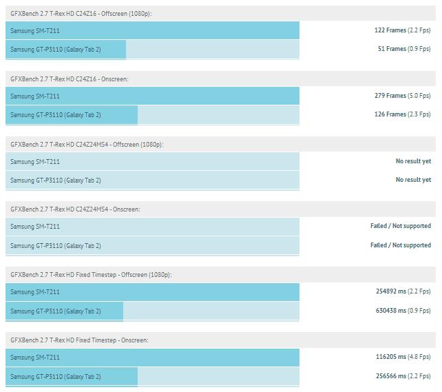 Galaxy Tab 3 Benchmark Scores