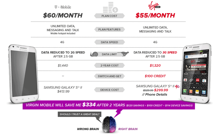 Virgin Mobile vs T-Mobile Retrain Your Brain Ad