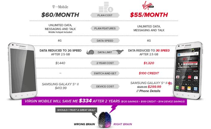 Virgin Mobile vs T-Mobile Retrain Your Brain Ad