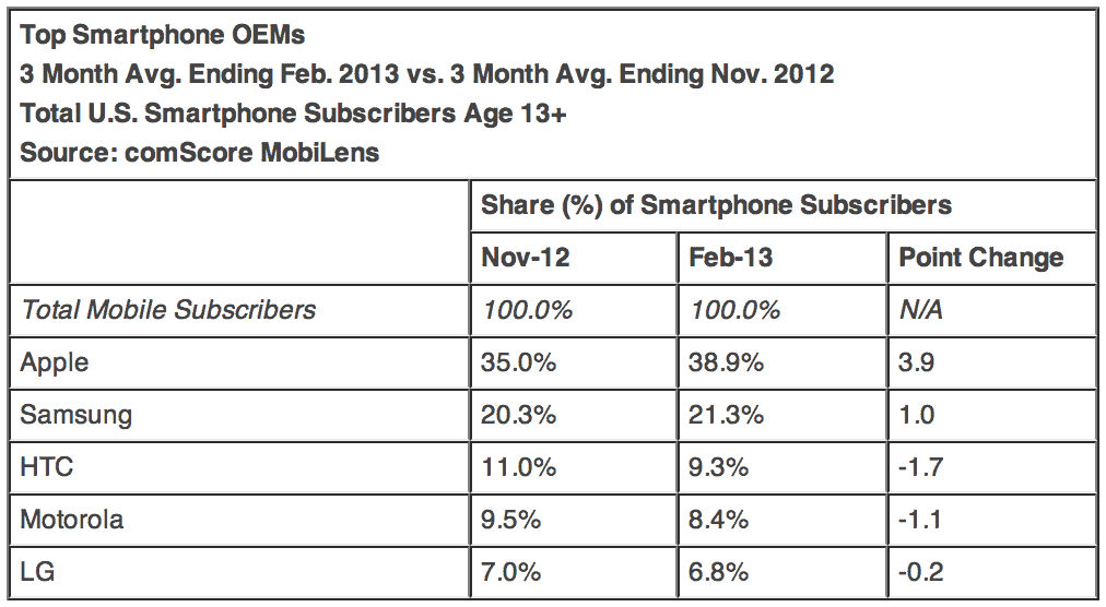 comscore-feb-2013-apple-oems