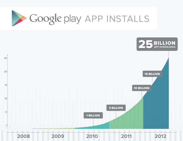 google-play-store-25-billion-graph