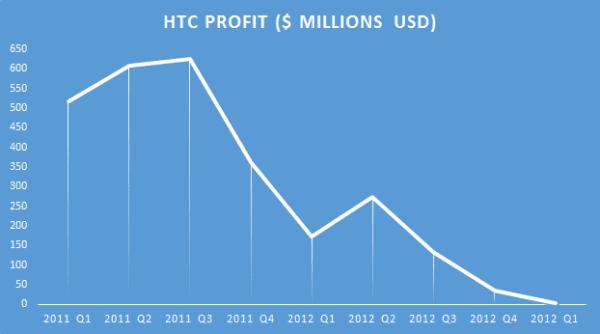 htc-profit
