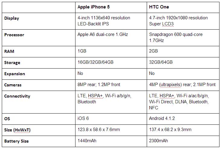 iphone5_vs_htcOne